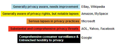 Privacy Ranking of Internet Service Companies